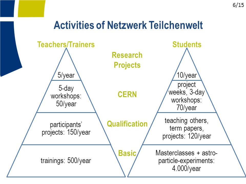 Activities of Netzwerk Teilchenwelt Research Projects CERN Qualification Basic StudentsTeachers/Trainers 5/year 5-day workshops: 50/year participants' projects: 150/year trainings: 500/year 10/year project weeks, 3-day workshops: 70/year teaching others, term papers, projects: 120/year Masterclasses + astro- particle-experiments: 4.000/year 6/15