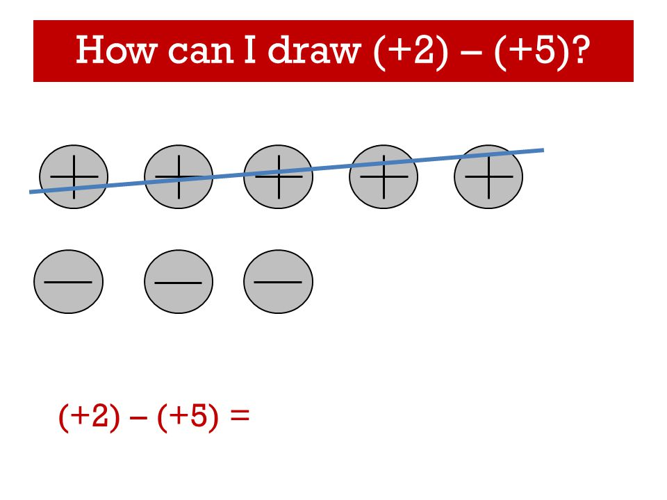 How can I draw (+2) – (+5) (+2) – (+5) =