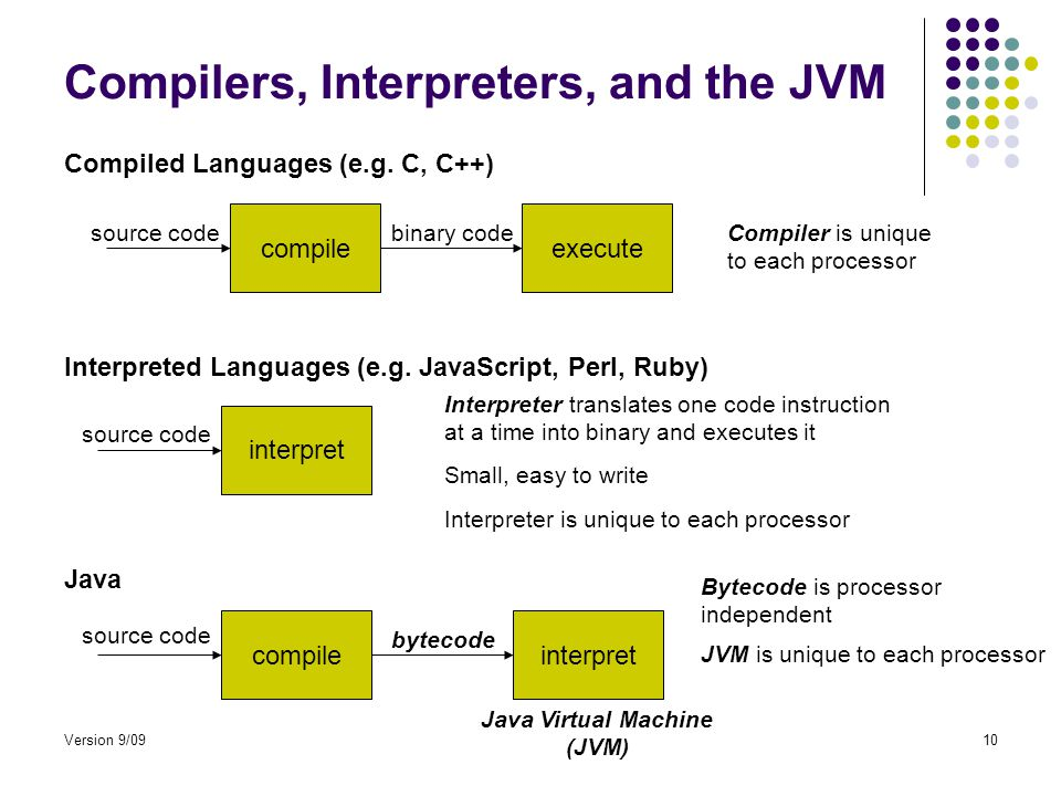 Version 9/0910 Compilers, Interpreters, and the JVM compile interpret source code Compiled Languages (e.g.