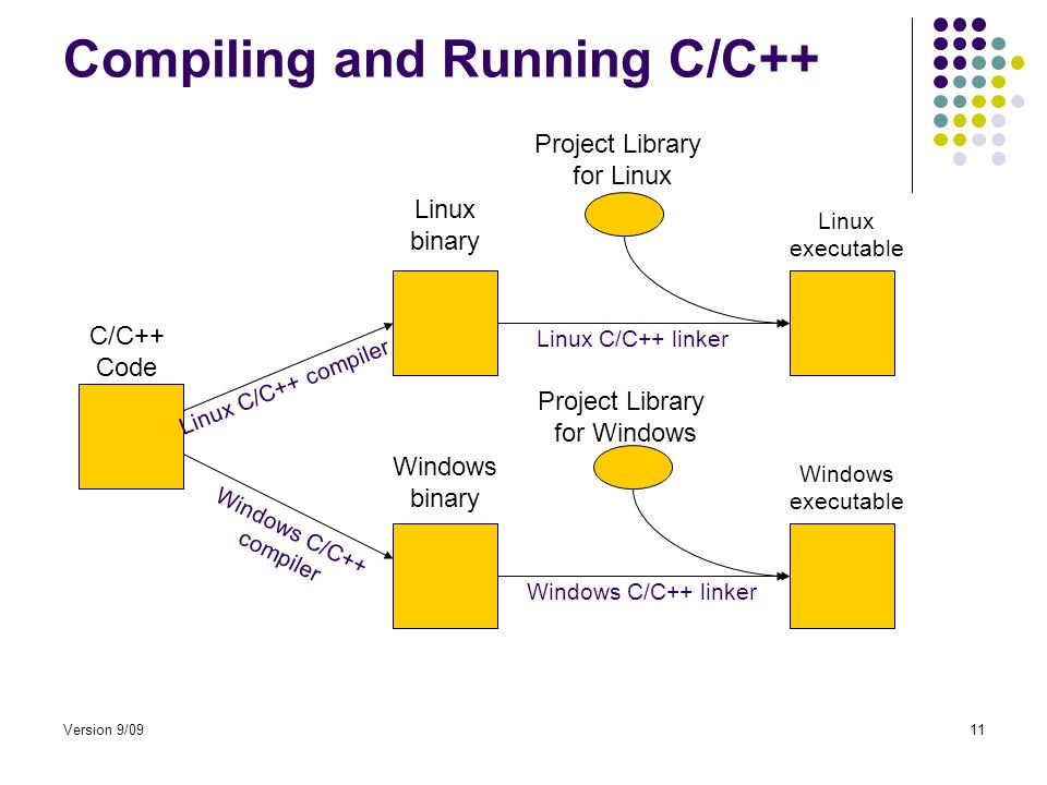 Version 9/0911 Compiling and Running C/C++ C/C++ Code Linux binary Windows binary Linux executable Windows executable Project Library for Linux Project Library for Windows Linux C/C++ compiler Windows C/C++ compiler Linux C/C++ linker Windows C/C++ linker