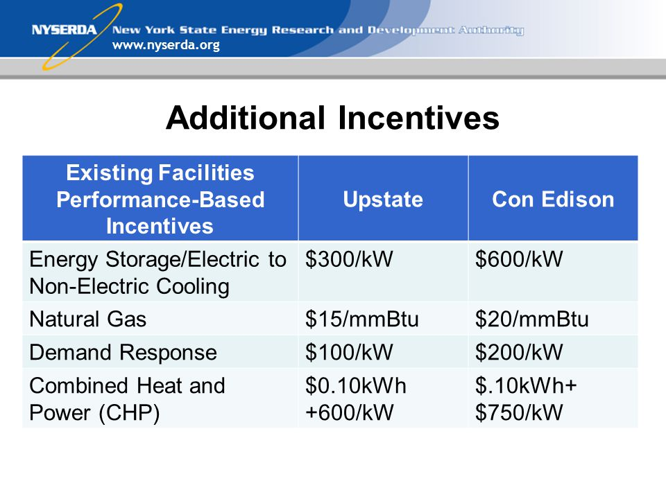 Additional Incentives Existing Facilities Performance-Based Incentives UpstateCon Edison Energy Storage/Electric to Non-Electric Cooling $300/kW$600/kW Natural Gas$15/mmBtu$20/mmBtu Demand Response$100/kW$200/kW Combined Heat and Power (CHP) $0.10kWh +600/kW $.10kWh+ $750/kW