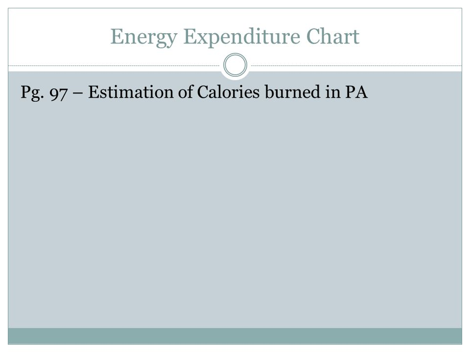 Energy Expenditure Chart Pg. 97 – Estimation of Calories burned in PA