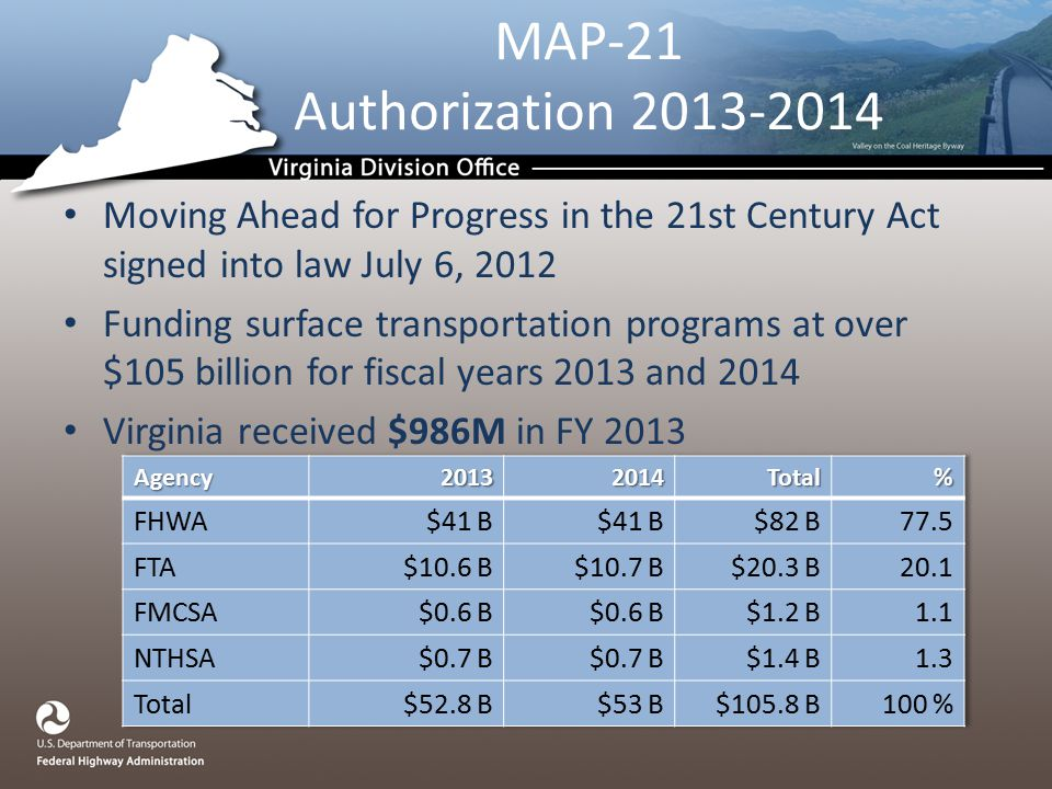 MAP-21 Authorization Moving Ahead for Progress in the 21st Century Act signed into law July 6, 2012 Funding surface transportation programs at over $105 billion for fiscal years 2013 and 2014 Virginia received $986M in FY 2013
