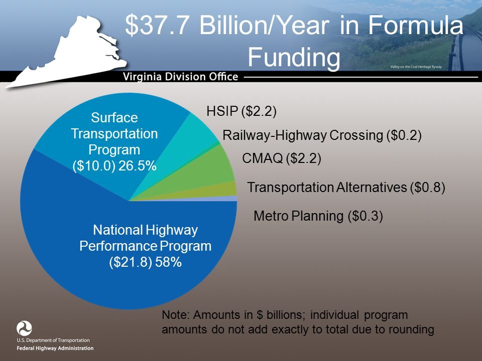 $37.7 Billion/Year in Formula Funding National Highway Performance Program ($21.8) 58% Surface Transportation Program ($10.0) 26.5% HSIP ($2.2) CMAQ ($2.2) Transportation Alternatives ($0.8) Metro Planning ($0.3) Note: Amounts in $ billions; individual program amounts do not add exactly to total due to rounding Railway-Highway Crossing ($0.2)