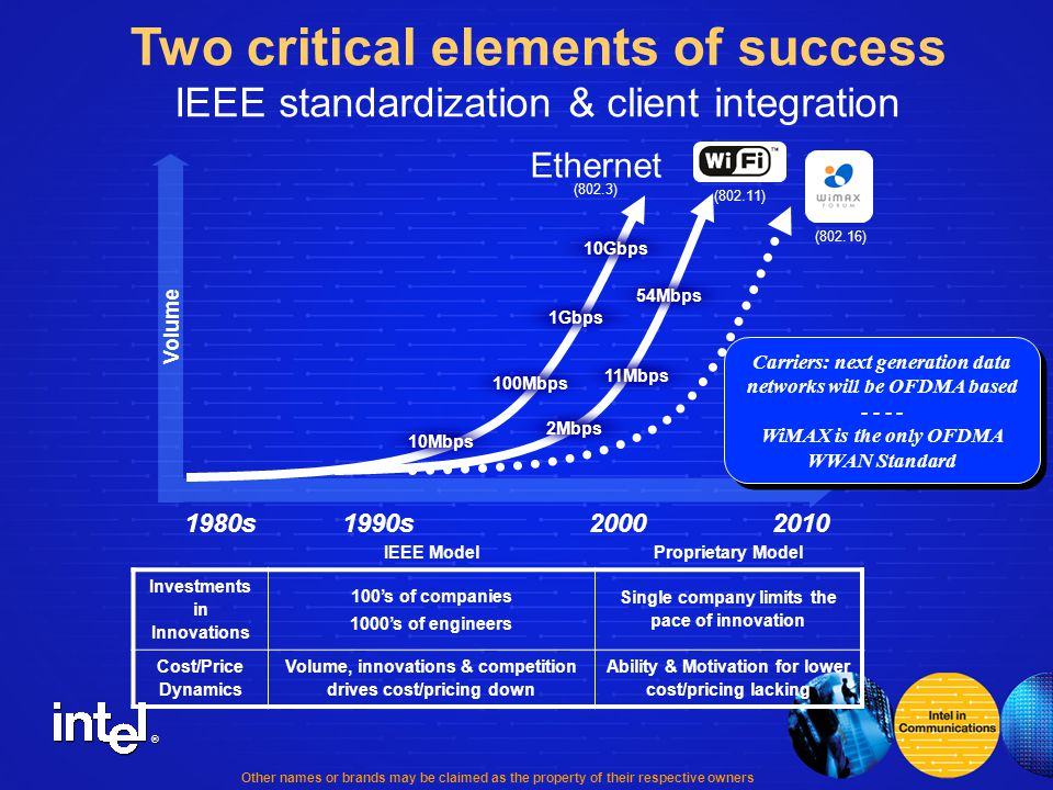 ® 1980s1990s2000 Volume Ethernet (802.3) Mbps 100Mbps 1Gbps 10Gbps 2Mbps 11Mbps 54Mbps IEEE ModelProprietary Model Investments in Innovations 100's of companies 1000's of engineers Single company limits the pace of innovation Cost/Price Dynamics Volume, innovations & competition drives cost/pricing down Ability & Motivation for lower cost/pricing lacking (802.16) Other names or brands may be claimed as the property of their respective owners Carriers: next generation data networks will be OFDMA based - - WiMAX is the only OFDMA WWAN Standard Carriers: next generation data networks will be OFDMA based - - WiMAX is the only OFDMA WWAN Standard (802.11) Two critical elements of success IEEE standardization & client integration