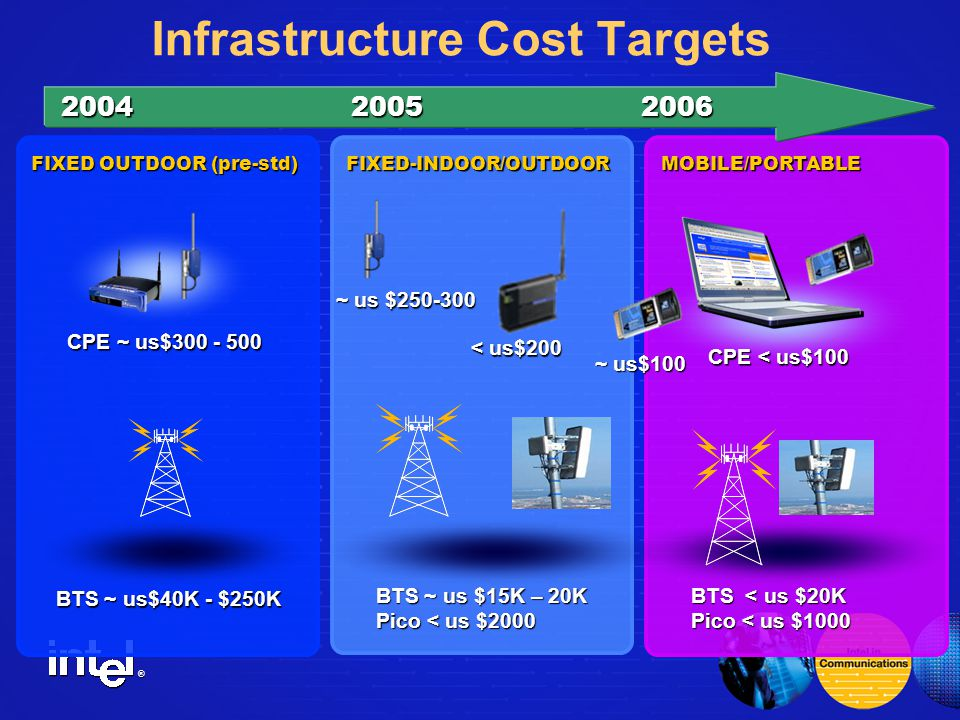 ® Infrastructure Cost Targets FIXED OUTDOOR (pre-std) FIXED-INDOOR/OUTDOOR CPE ~ us$ MOBILE/PORTABLE BTS ~ us$40K - $250K BTS ~ us $15K – 20K Pico < us $2000 ~ us $ BTS < us $20K Pico < us $1000 CPE < us$100 < us$200 < us$200 ~ us$100