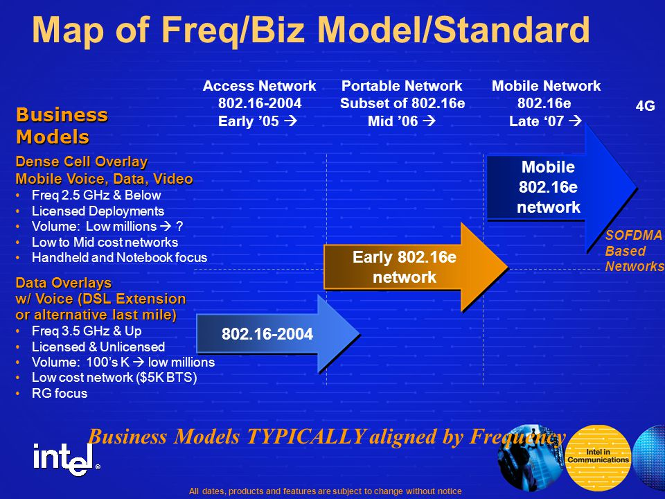 ® Map of Freq/Biz Model/Standard Access Network 802.16-2004 Early '05  Portable Network Subset of 802.16e Mid '06  Mobile Network 802.16e Late '07  4G Data Overlays w/ Voice (DSL Extension or alternative last mile) Freq 3.5 GHz & Up Licensed & Unlicensed Volume: 100's K  low millions Low cost network ($5K BTS) RG focus Business Models TYPICALLY aligned by Frequency BusinessModels Dense Cell Overlay Mobile Voice, Data, Video Freq 2.5 GHz & Below Licensed Deployments Volume: Low millions  .