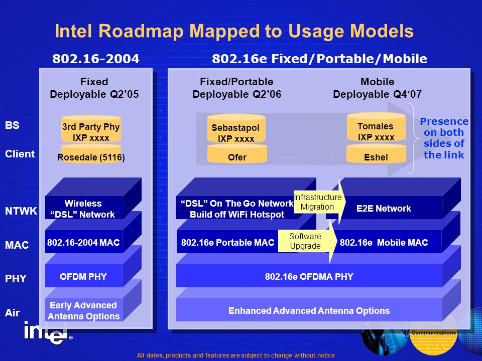 ® Intel Roadmap Mapped to Usage Models Enhanced Advanced Antenna Options Early Advanced Antenna Options OFDM PHY Fixed Deployable Q2'05 PHY MAC NTWK 802.16e OFDMA PHY 802.16-2004 MAC802.16e Mobile MAC Wireless DSL Network 802.16-2004802.16e Fixed/Portable/Mobile 802.16e Portable MAC DSL On The Go Network Build off WiFi Hotspot Software Upgrade Air Fixed/Portable Deployable Q2'06 Mobile Deployable Q4'07 E2E Network Infrastructure Migration Rosedale (5116) Client BS 3rd Party Phy IXP xxxx Ofer Sebastapol IXP xxxx Eshel Presence on both sides of the link Tomales IXP xxxx All dates, products and features are subject to change without notice