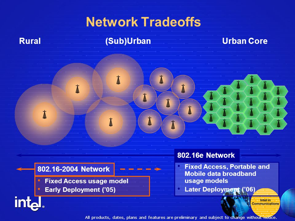 ® Network Tradeoffs (Sub)UrbanRural 802.16e Network 802.16-2004 Network Fixed Access usage model Early Deployment ('05) Fixed Access, Portable and Mobile data broadband usage models Later Deployment ('06) Urban Core All products, dates, plans and features are preliminary and subject to change without notice.