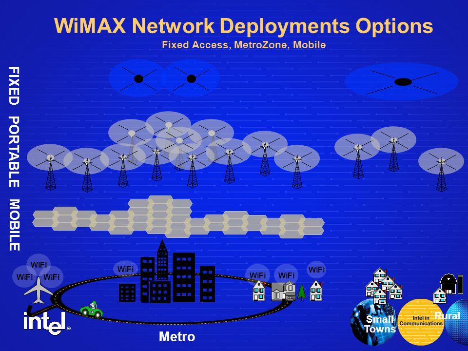 ® WiMAX Network Deployments Options Fixed Access, MetroZone, Mobile WiFi Metro Small Towns Rural FIXED MOBILE PORTABLE