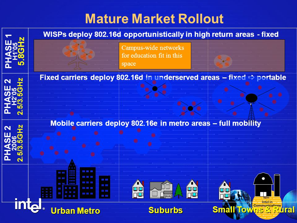 ® Mature Market Rollout PHASE 1 H1'05 5.8GHz Urban Metro Small Towns & Rural WISPs deploy 802.16d opportunistically in high return areas - fixed Suburbs PHASE 2 H2'05 2.5/3.5GHz PHASE 2 2006 2.5/3.5GHz Fixed carriers deploy 802.16d in underserved areas – fixed  portable Mobile carriers deploy 802.16e in metro areas – full mobility Campus-wide networks for education fit in this space