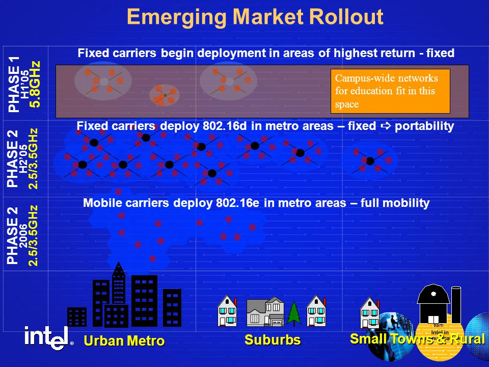 ® Emerging Market Rollout PHASE 1 H1'05 5.8GHz Urban Metro Suburbs Small Towns & Rural Fixed carriers begin deployment in areas of highest return - fixed PHASE 2 H2'05 2.5/3.5GHz PHASE /3.5GHz Mobile carriers deploy e in metro areas – full mobility Fixed carriers deploy d in metro areas – fixed  portability Campus-wide networks for education fit in this space