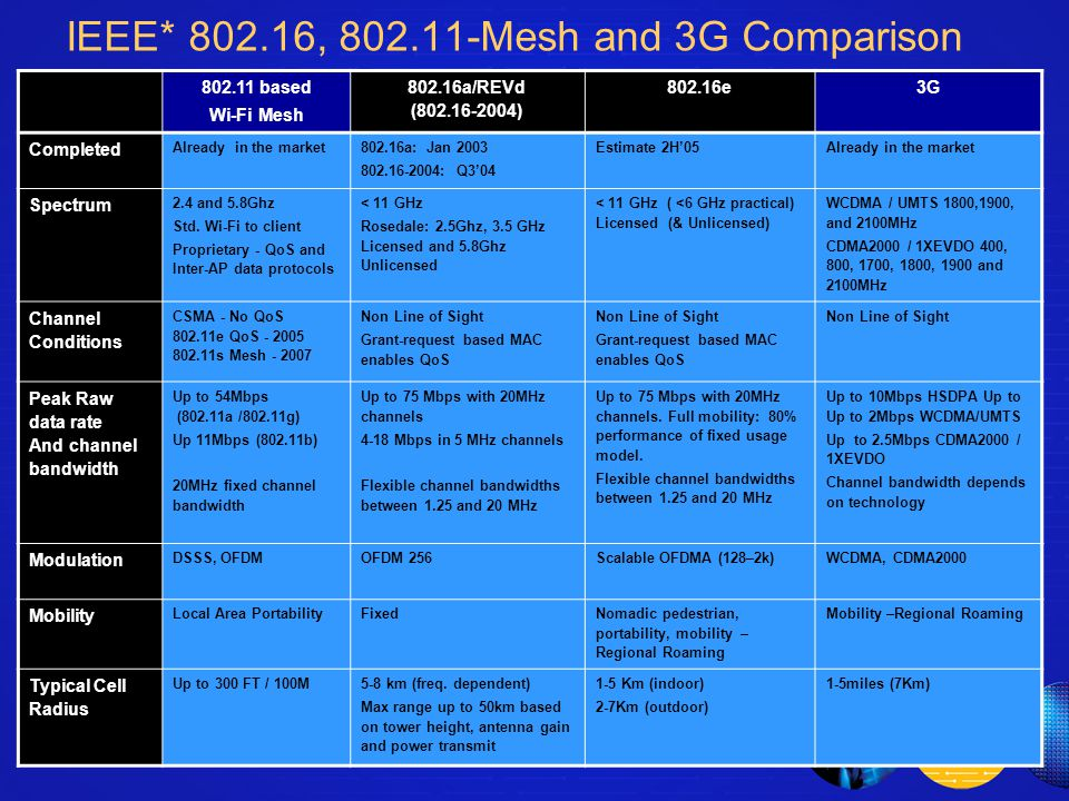 ® IEEE* 802.16, 802.11-Mesh and 3G Comparison 802.11 based Wi-Fi Mesh 802.16a/REVd (802.16-2004) 802.16e3G Completed Already in the market 802.16a: Jan 2003 802.16-2004: Q3'04 Estimate 2H'05 Already in the market Spectrum 2.4 and 5.8Ghz Std.