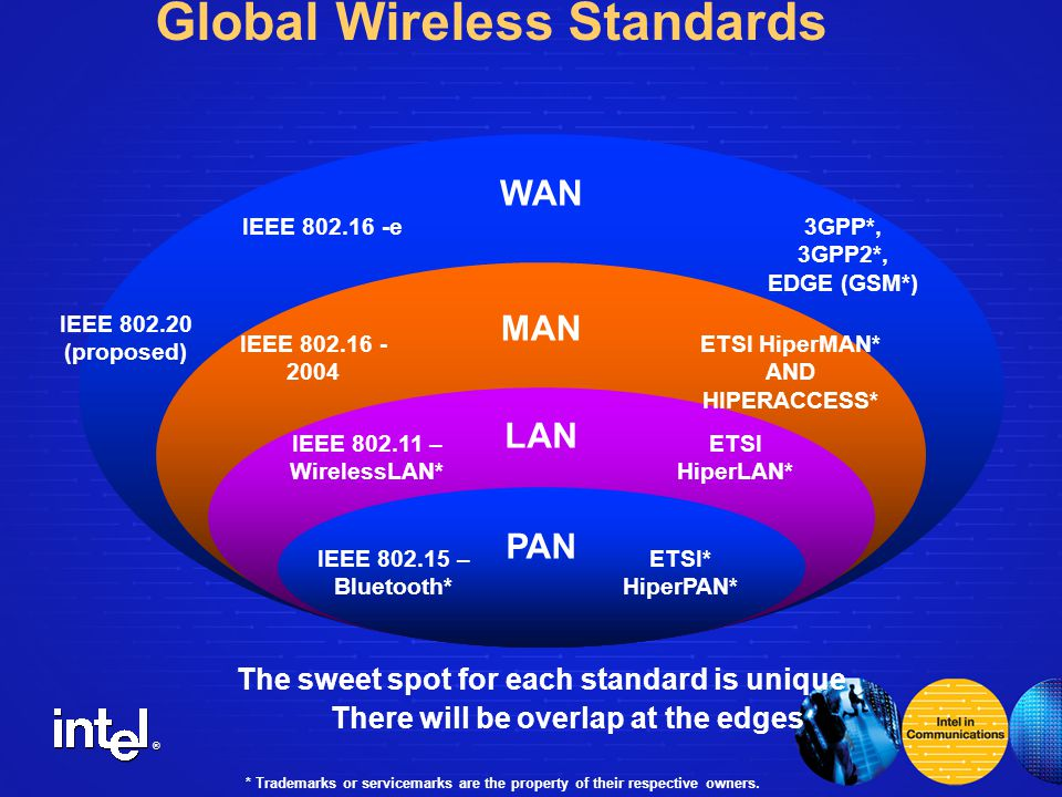 ® Global Wireless Standards IEEE – Bluetooth* WAN MAN LAN PAN ETSI* HiperPAN* IEEE – WirelessLAN* ETSI HiperLAN* IEEE ETSI HiperMAN* AND HIPERACCESS* IEEE (proposed) 3GPP*, 3GPP2*, EDGE (GSM*) * Trademarks or servicemarks are the property of their respective owners.