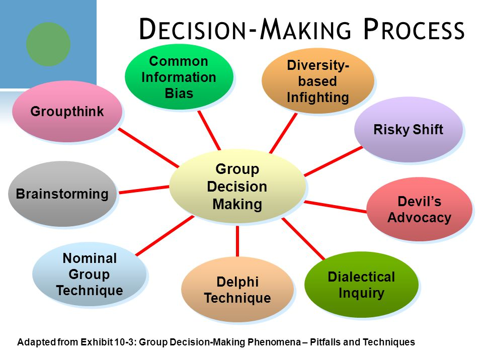 good decision making Read this post to learn about the most common mental errors that derail your decision making and cause you to make emotional and irrational choices.
