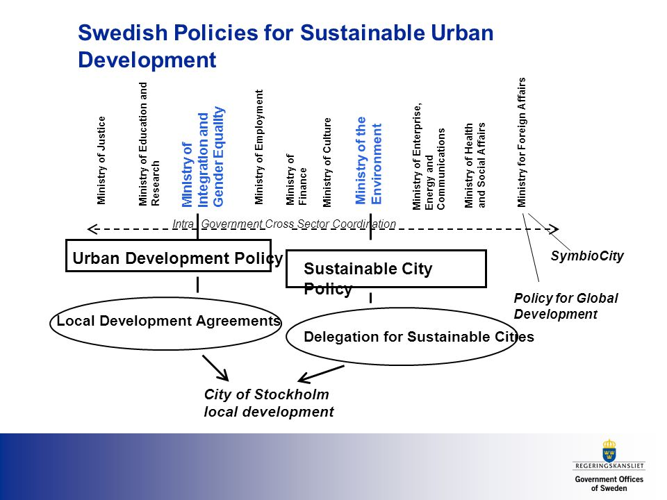 Swedish Policies for Sustainable Urban Development Ministry of Justice Ministry for Foreign Affairs Ministry of Health and Social Affairs Ministry of Finance Ministry of Education and Research Ministry of the Environment Ministry of Enterprise, Energy and Communications Ministry of Integration and Gender Equality Ministry of Culture Ministry of Employment Urban Development Policy Sustainable City Policy SymbioCity Policy for Global Development Local Development Agreements Delegation for Sustainable Cities City of Stockholm local development Intra Government Cross Sector Coordination