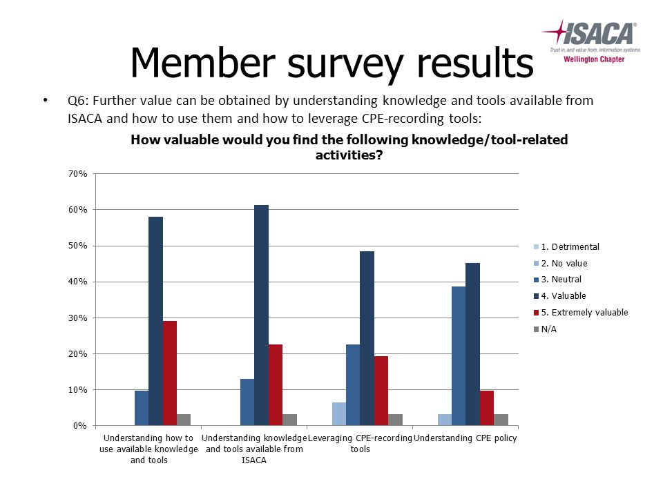 Member survey results Q6: Further value can be obtained by understanding knowledge and tools available from ISACA and how to use them and how to leverage CPE-recording tools: