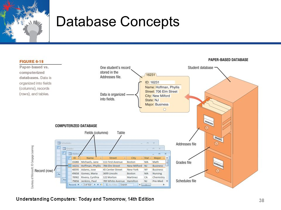 Database Concepts Understanding Computers: Today and Tomorrow, 14th Edition 38