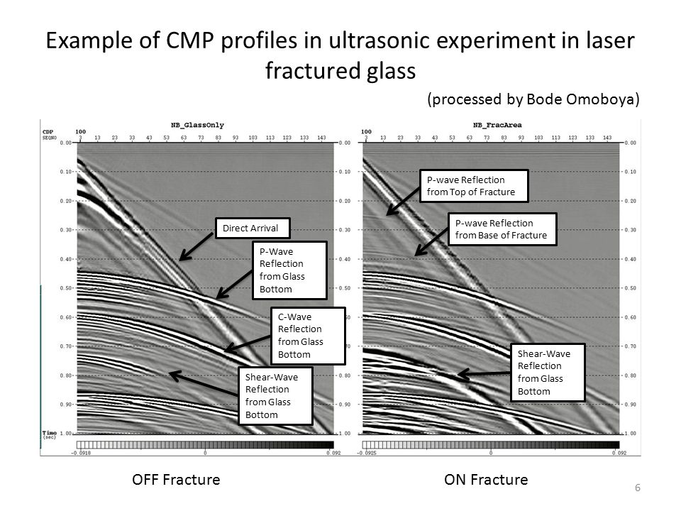 Example of CMP profiles in ultrasonic experiment in laser fractured glass OFF FractureON Fracture Direct Arrival P-Wave Reflection from Glass Bottom C-Wave Reflection from Glass Bottom Shear-Wave Reflection from Glass Bottom P-wave Reflection from Top of Fracture P-wave Reflection from Base of Fracture (processed by Bode Omoboya) 6