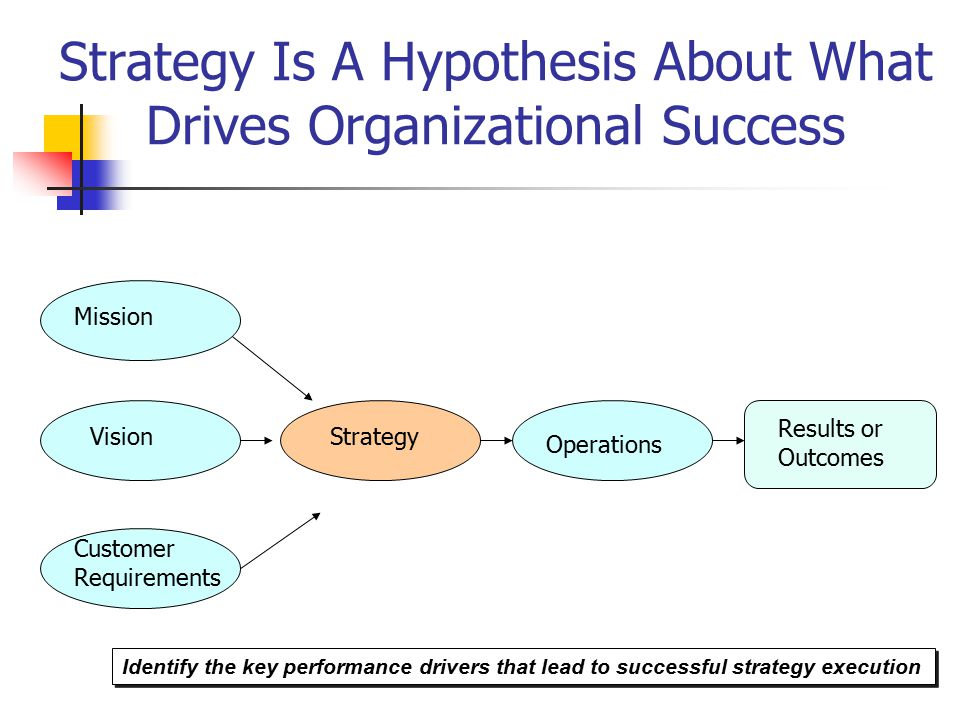 Strategy Is A Hypothesis About What Drives Organizational Success Mission Vision Customer Requirements Strategy Operations Results or Outcomes Identify the key performance drivers that lead to successful strategy execution