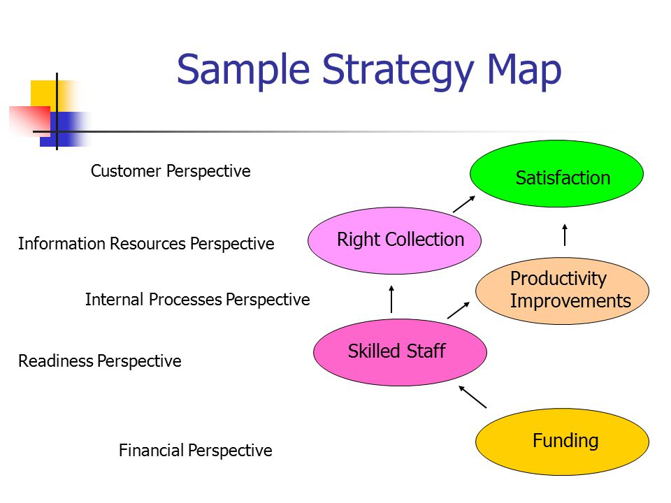 Sample Strategy Map Financial Perspective Readiness Perspective Internal Processes Perspective Information Resources Perspective Customer Perspective Funding Skilled Staff Productivity Improvements Right Collection Satisfaction
