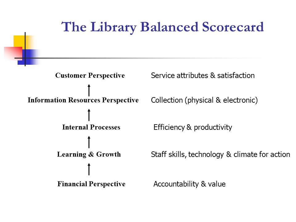 The Library Balanced Scorecard Customer Perspective Financial Perspective Internal Processes Learning & Growth Service attributes & satisfaction Accountability & value Efficiency & productivity Staff skills, technology & climate for action Information Resources Perspective Collection (physical & electronic)