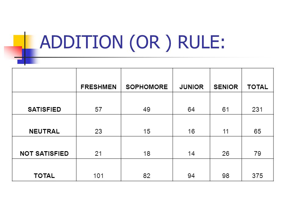 ADDITION (OR ) RULE: FRESHMENSOPHOMOREJUNIORSENIORTOTAL SATISFIED NEUTRAL NOT SATISFIED TOTAL