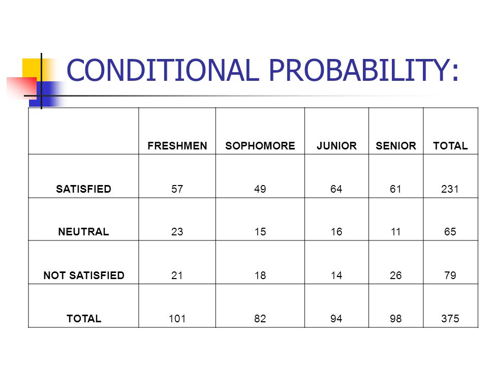 CONDITIONAL PROBABILITY: FRESHMENSOPHOMOREJUNIORSENIORTOTAL SATISFIED NEUTRAL NOT SATISFIED TOTAL