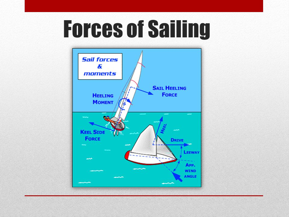 Mun sailing introduction to sailing theory instructional session 1 6 forces of sailing publicscrutiny Choice Image
