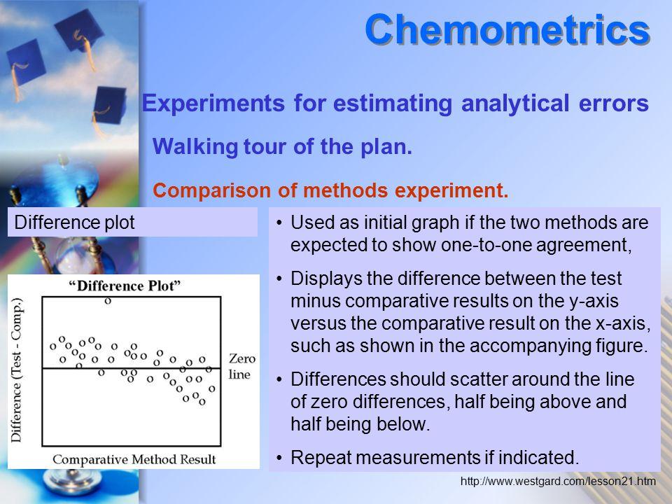 Comparison of methods experiment.