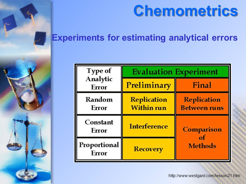 Experiments for estimating analytical errors http://www.westgard.com/lesson21.htm Chemometrics