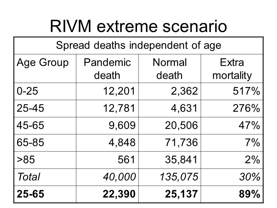 RIVM extreme scenario Spread deaths independent of age Age GroupPandemic death Normal death Extra mortality ,2012,362517% ,7814,631276% ,60920,50647% ,84871,7367% > ,8412% Total40,000135,07530% ,39025,13789%