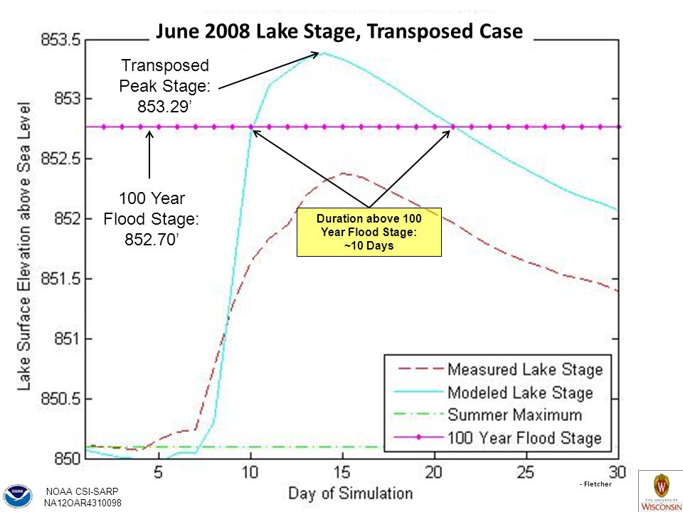 Transposed Peak Stage: ' 100 Year Flood Stage: ' Duration above 100 Year Flood Stage: ~10 Days - Fletcher June 2008 Lake Stage, Transposed Case NOAA CSI-SARP NA12OAR