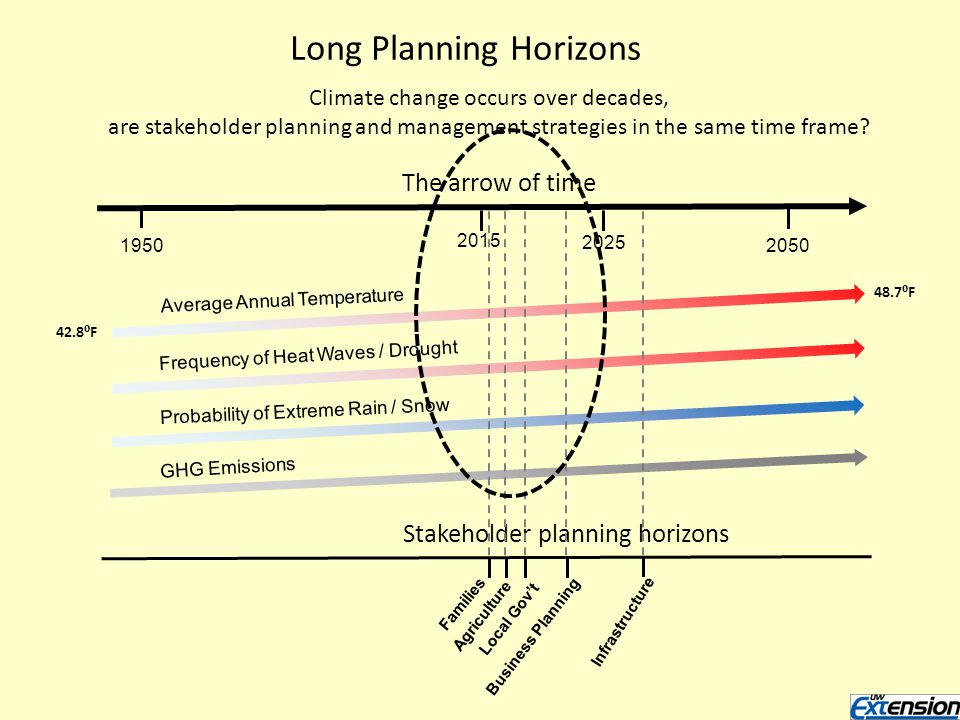 The arrow of time Average Annual Temperature Frequency of Heat Waves / Drought Probability of Extreme Rain / Snow GHG Emissions 2025 Long Planning Horizons Climate change occurs over decades, are stakeholder planning and management strategies in the same time frame.