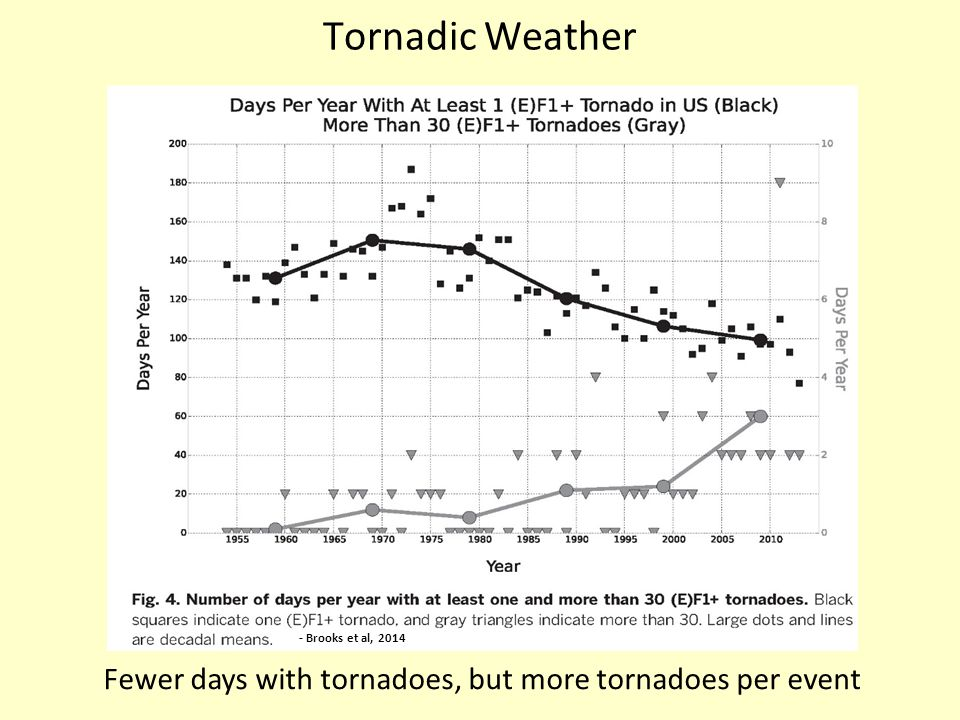Tornadic Weather Fewer days with tornadoes, but more tornadoes per event - Brooks et al, 2014