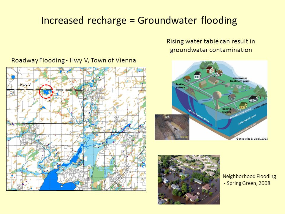 Increased recharge = Groundwater flooding Neighborhood Flooding - Spring Green, 2008 Rising water table can result in groundwater contamination Gotkowitz & Liebl, 2013 Hwy V Roadway Flooding - Hwy V, Town of Vienna