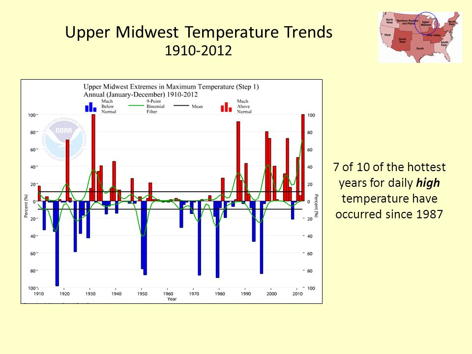 Upper Midwest Temperature Trends of 10 of the hottest years for daily high temperature have occurred since 1987
