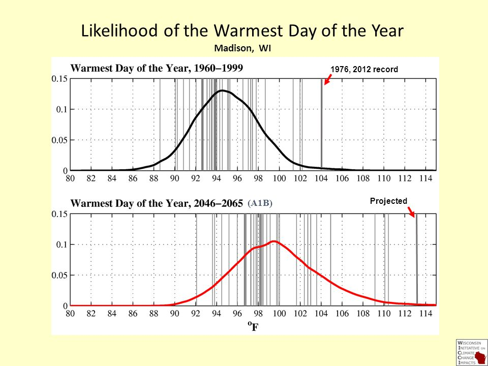 1976, 2012 record Projected (A1B) Likelihood of the Warmest Day of the Year Madison, WI