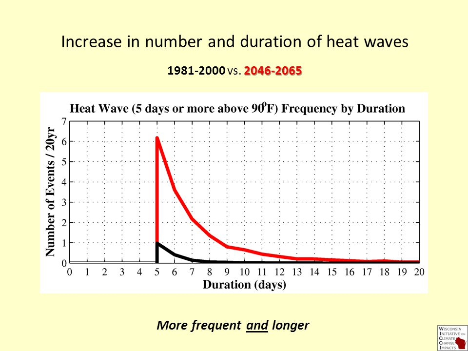 Increase in number and duration of heat waves vs.