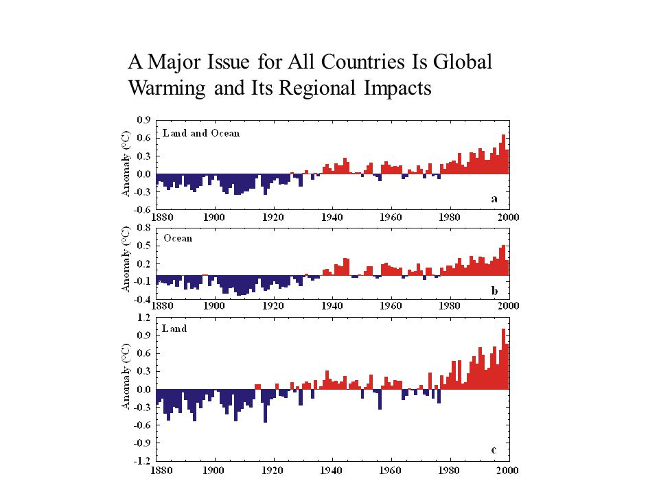 A Major Issue for All Countries Is Global Warming and Its Regional Impacts