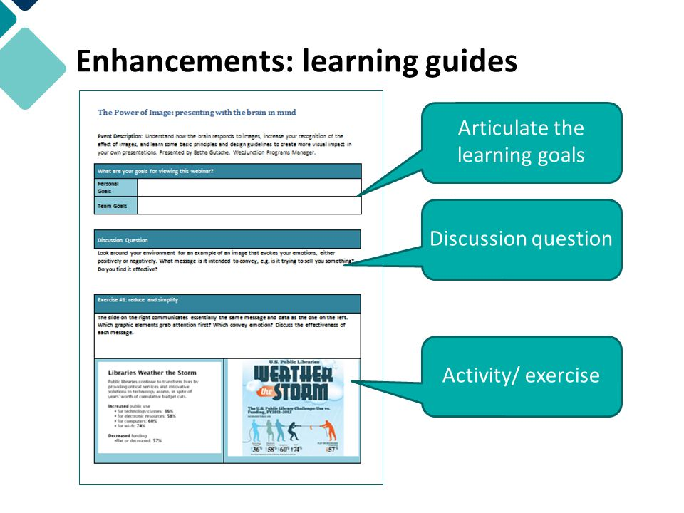 Enhancements: learning guides Articulate the learning goals Discussion question Activity/ exercise