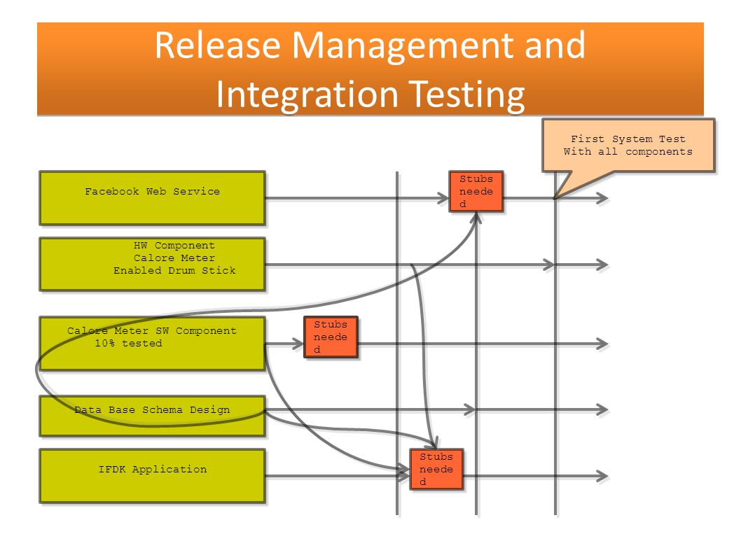 Requirement release management marko narsuman rintamki ppt 79 release management and integration pooptronica Choice Image