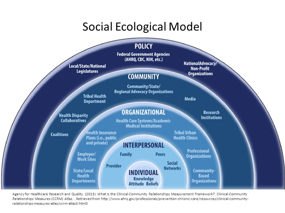 Social Ecological Model Agency for Healthcare Research and Quality.