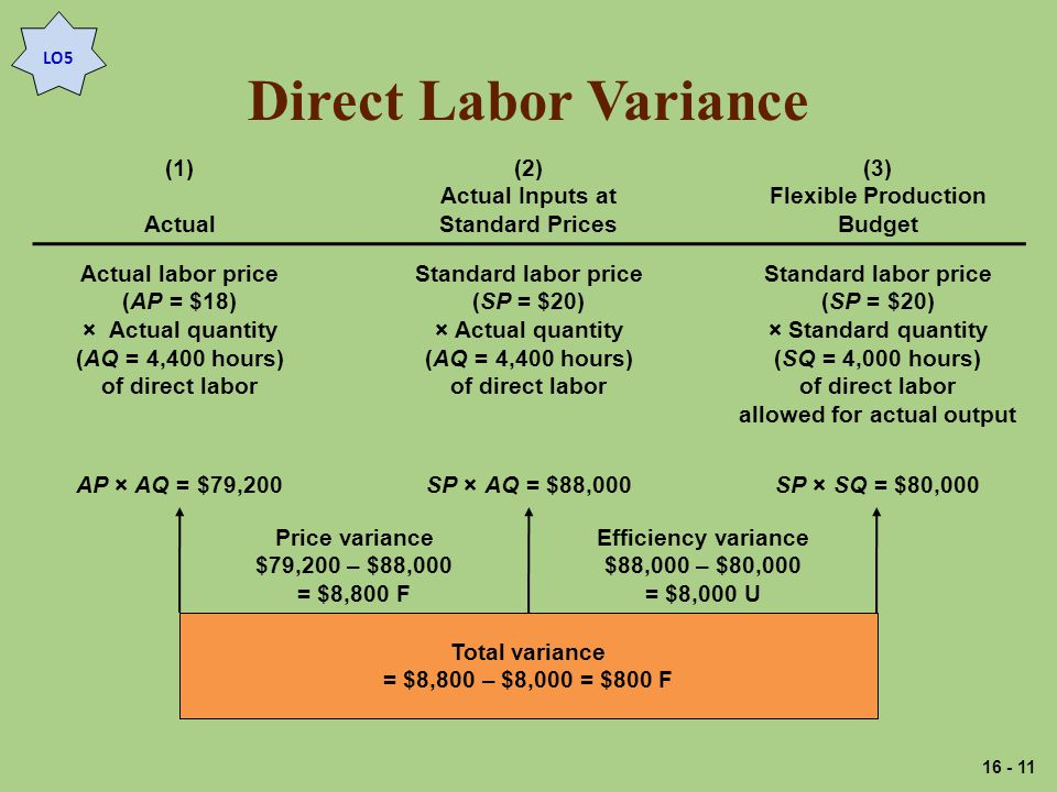 Direct Labor Variance LO5 (1) Actual (2) Actual Inputs at Standard Prices (3) Flexible Production Budget Actual labor price (AP = $18) × Actual quantity (AQ = 4,400 hours) of direct labor Standard labor price (SP = $20) × Actual quantity (AQ = 4,400 hours) of direct labor Standard labor price (SP = $20) × Standard quantity (SQ = 4,000 hours) of direct labor allowed for actual output AP × AQ = $79,200SP × AQ = $88,000SP × SQ = $80,000 Total variance = $8,800 – $8,000 = $800 F Price variance $79,200 – $88,000 = $8,800 F Efficiency variance $88,000 – $80,000 = $8,000 U