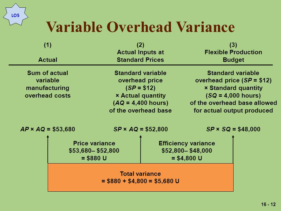 Variable Overhead Variance LO5 (1) Actual (2) Actual Inputs at Standard Prices (3) Flexible Production Budget Sum of actual variable manufacturing overhead costs Standard variable overhead price (SP = $12) × Actual quantity (AQ = 4,400 hours) of the overhead base Standard variable overhead price (SP = $12) × Standard quantity (SQ = 4,000 hours) of the overhead base allowed for actual output produced AP × AQ = $53,680SP × AQ = $52,800SP × SQ = $48,000 Total variance = $880 + $4,800 = $5,680 U Price variance $53,680– $52,800 = $880 U Efficiency variance $52,800– $48,000 = $4,800 U