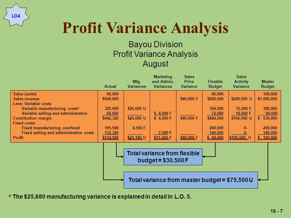 Profit Variance Analysis Sales (units) Sales revenue Less: Variable costs Variable manufacturing costs a Variable selling and administrative Contribution margin Fixed costs: Fixed manufacturing overhead Fixed selling and administrative costs Profit $25,680 U $ U 4,500 F $21,180 U Mfg.
