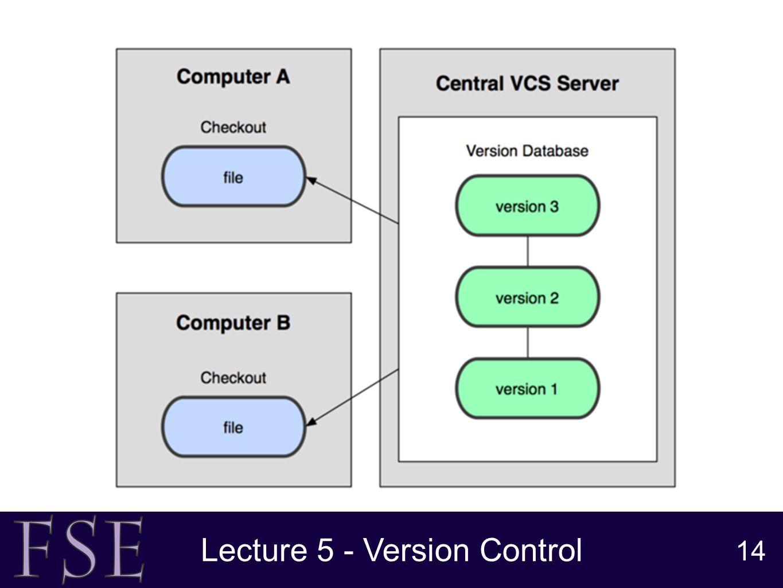 G51fse version control naisan benatar lecture 5 version control 14 lecture 5 version control 14 pooptronica