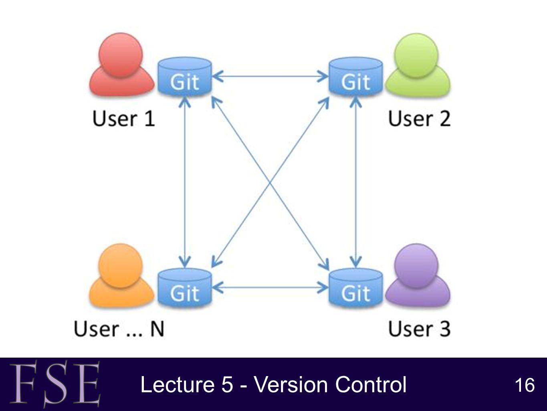 G51fse version control naisan benatar lecture 5 version control 16 lecture 5 version control 16 pooptronica