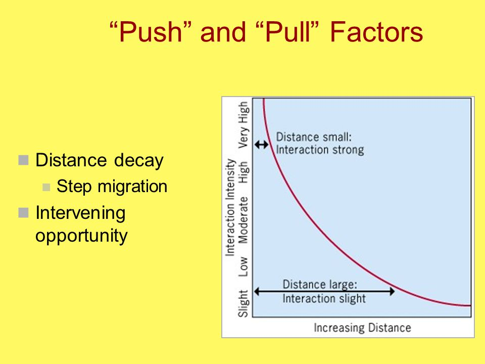 Push and Pull Factors Distance decay Step migration Intervening opportunity