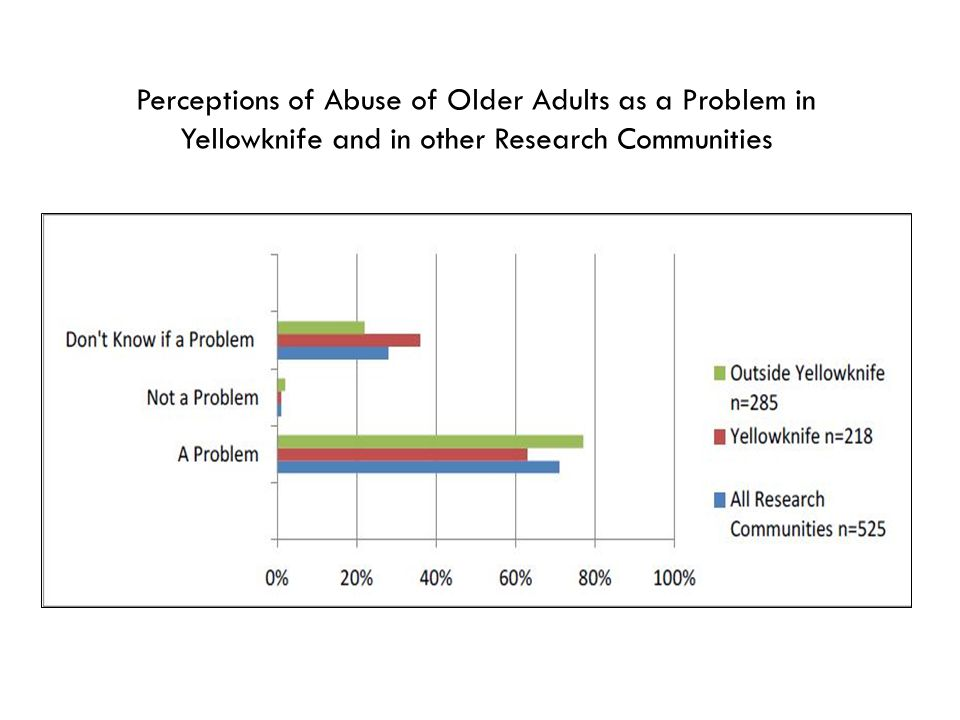 Perceptions of Abuse of Older Adults as a Problem in Yellowknife and in other Research Communities